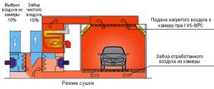 Схема устройства сушильной камеры